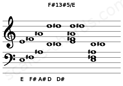 Musical staff for the F#13#5/E chord