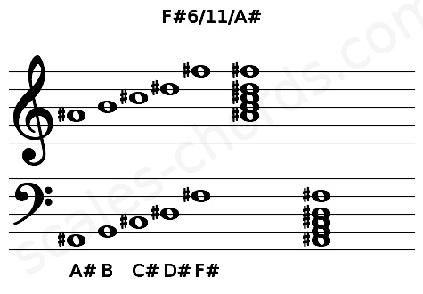 Musical staff for the F#6/11/A# chord