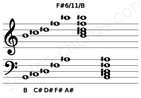 Musical staff for the F#6/11/B chord