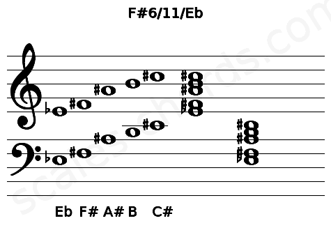 Musical staff for the F#6/11/Eb chord