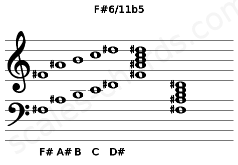 Musical staff for the F#6/11b5 chord