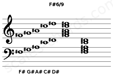 Musical staff for the F#6/9 chord