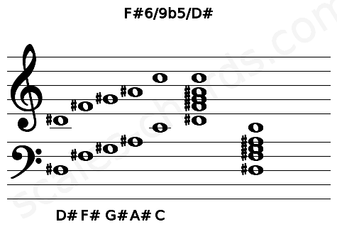 Musical staff for the F#6/9b5/D# chord