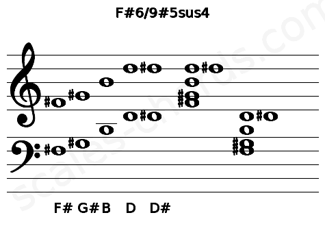 Musical staff for the F#6/9#5sus4 chord
