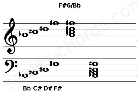Musical staff for the F#6/Bb chord