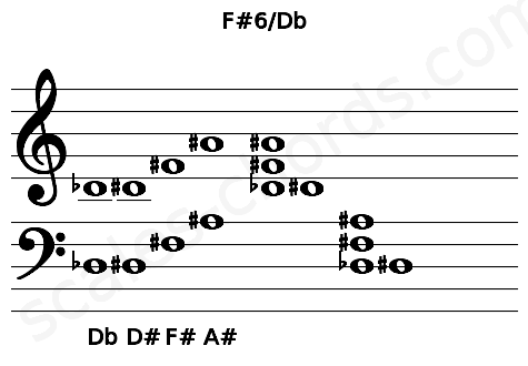 Musical staff for the F#6/Db chord