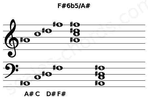 Musical staff for the F#6b5/A# chord