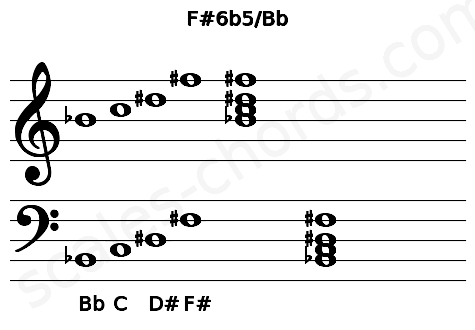Musical staff for the F#6b5/Bb chord