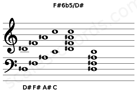 Musical staff for the F#6b5/D# chord