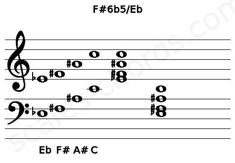Musical staff for the F#6b5/Eb chord