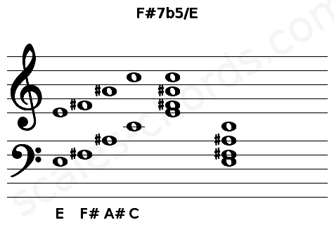 Musical staff for the F#7b5/E chord