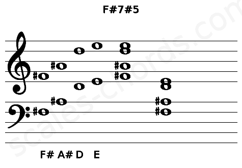 Musical staff for the F#7#5 chord