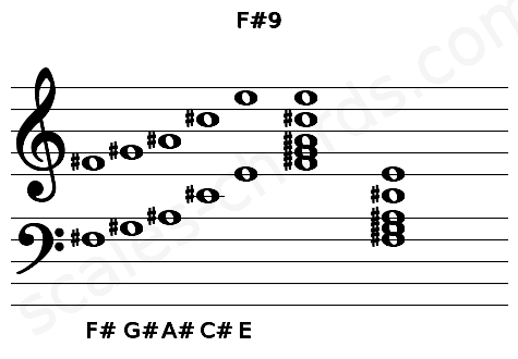 Musical staff for the F#9 chord