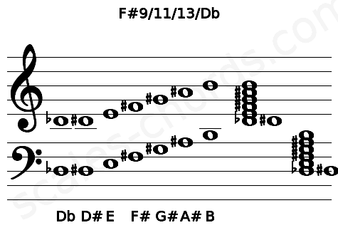 Musical staff for the F#9/11/13/Db chord