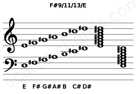 Musical staff for the F#9/11/13/E chord