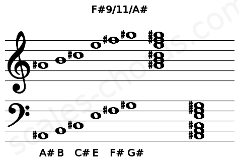 Musical staff for the F#9/11/A# chord