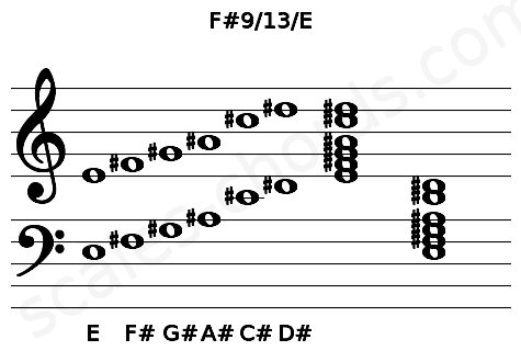 Musical staff for the F#9/13/E chord