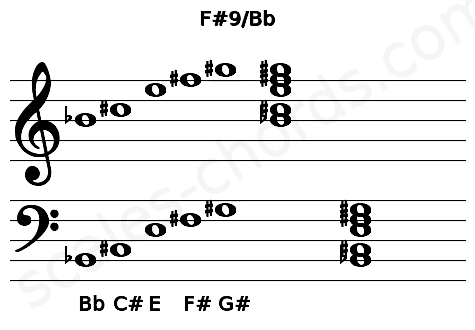 Musical staff for the F#9/Bb chord