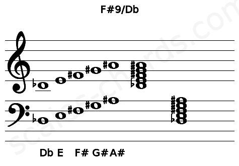 Musical staff for the F#9/Db chord