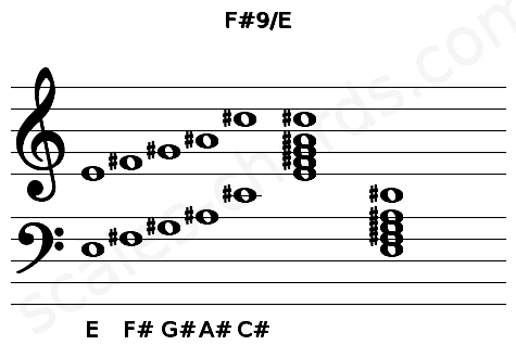 Musical staff for the F#9/E chord