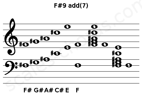 Musical staff for the F#9 add(7) chord