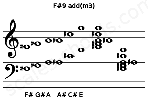 Musical staff for the F#9 add(m3) chord