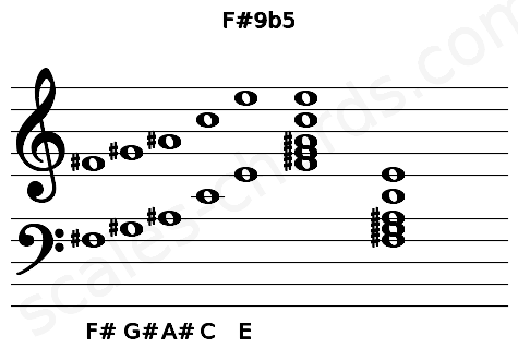 Musical staff for the F#9b5 chord