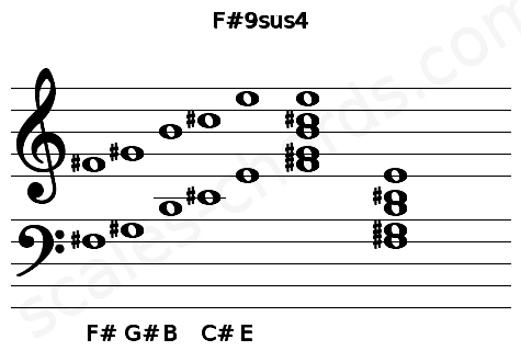 Musical staff for the F#9sus4 chord