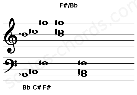 Musical staff for the F#/Bb chord
