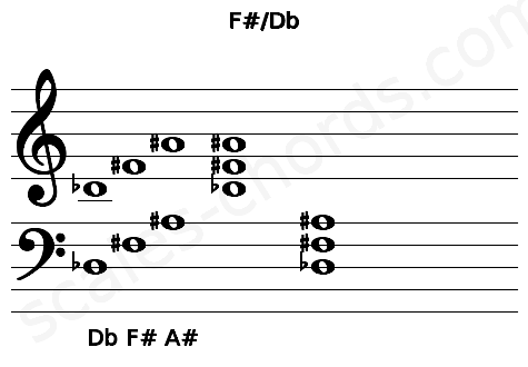 Musical staff for the F#/Db chord