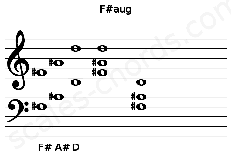 Musical staff for the F#aug chord