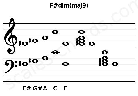 Musical staff for the F#dim(maj9) chord