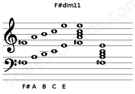 Musical staff for the F#dim11 chord