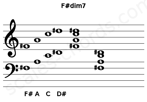 Musical staff for the F#dim7 chord