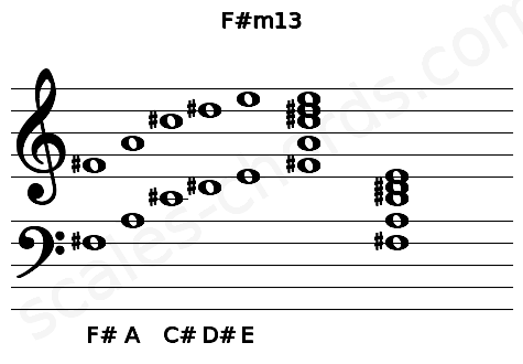 Musical staff for the F#m13 chord