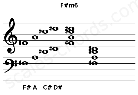 Musical staff for the F#m6 chord