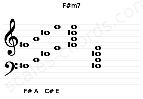 Musical staff for the F#m7 chord