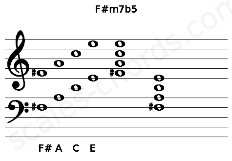 Musical staff for the F#m7b5 chord