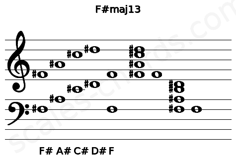 Musical staff for the F#maj13 chord