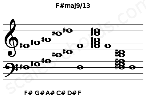 Musical staff for the F#maj9/13 chord