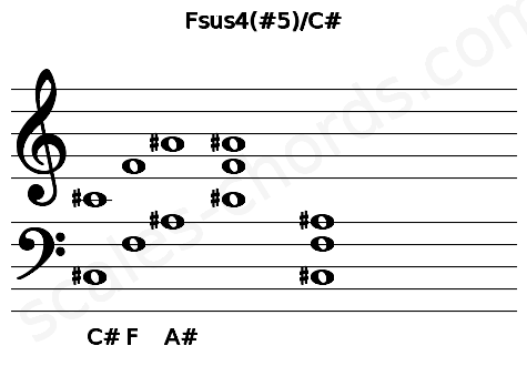 Musical staff for the Fsus4(#5)/C# chord