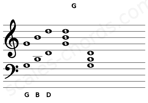 Musical staff for the G chord