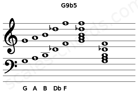 Musical staff for the G9b5 chord