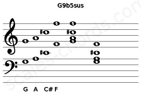 Musical staff for the G9b5sus chord