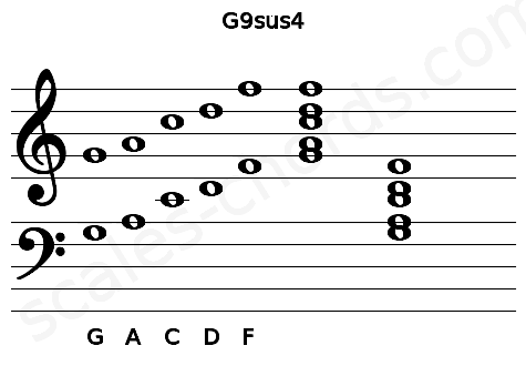 Musical staff for the G9sus4 chord