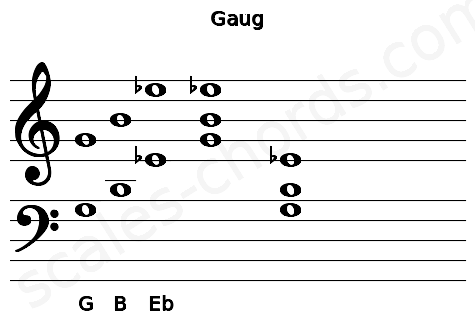 Musical staff for the Gaug chord