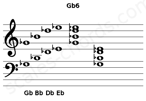 Musical staff for the Gb6 chord