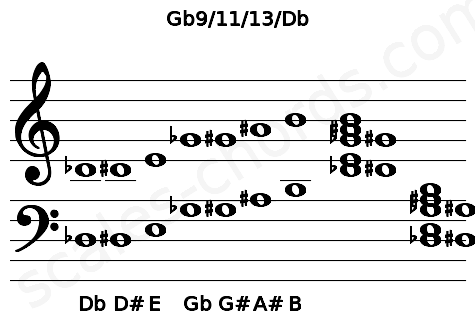 Musical staff for the Gb9/11/13/Db chord