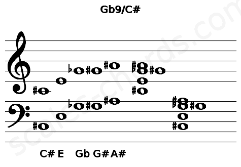 Musical staff for the Gb9/C# chord
