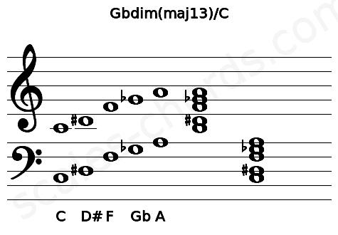 Musical staff for the Gbdim(maj13)/C chord